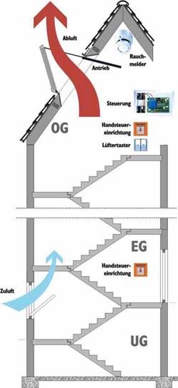 rwa rauch w rmeabzugsanlagen goebel brandschutztechnik gmbh. Black Bedroom Furniture Sets. Home Design Ideas